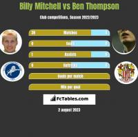 Billy Mitchell vs Ben Thompson h2h player stats