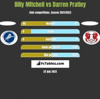 Billy Mitchell vs Darren Pratley h2h player stats