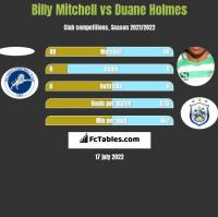 Billy Mitchell vs Duane Holmes h2h player stats