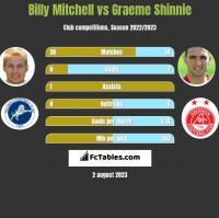 Billy Mitchell vs Graeme Shinnie h2h player stats
