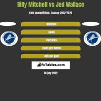 Billy Mitchell vs Jed Wallace h2h player stats