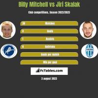 Billy Mitchell vs Jiri Skalak h2h player stats