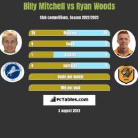 Billy Mitchell vs Ryan Woods h2h player stats