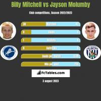 Billy Mitchell vs Jayson Molumby h2h player stats