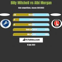 Billy Mitchell vs Albi Morgan h2h player stats
