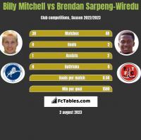 Billy Mitchell vs Brendan Sarpeng-Wiredu h2h player stats
