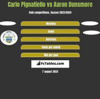 Carlo Pignatiello vs Aaron Dunsmore h2h player stats