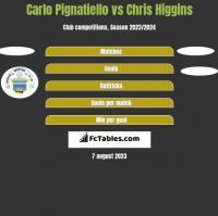 Carlo Pignatiello vs Chris Higgins h2h player stats