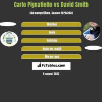 Carlo Pignatiello vs David Smith h2h player stats
