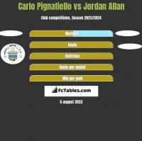 Carlo Pignatiello vs Jordan Allan h2h player stats