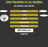 Carlo Pignatiello vs Lee Hamilton h2h player stats