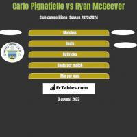 Carlo Pignatiello vs Ryan McGeever h2h player stats