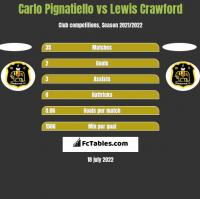 Carlo Pignatiello vs Lewis Crawford h2h player stats