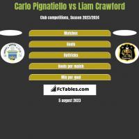 Carlo Pignatiello vs Liam Crawford h2h player stats