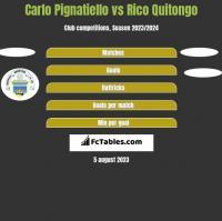 Carlo Pignatiello vs Rico Quitongo h2h player stats
