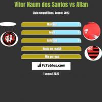 Vitor Naum dos Santos vs Allan h2h player stats