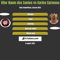 Vitor Naum dos Santos vs Carlos Carmona h2h player stats