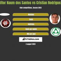 Vitor Naum dos Santos vs Cristian Rodriguez h2h player stats