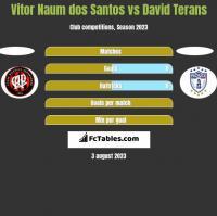 Vitor Naum dos Santos vs David Terans h2h player stats