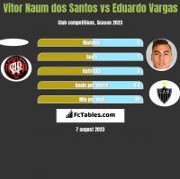 Vitor Naum dos Santos vs Eduardo Vargas h2h player stats