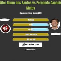 Vitor Naum dos Santos vs Fernando Canesin Matos h2h player stats