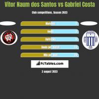Vitor Naum dos Santos vs Gabriel Costa h2h player stats