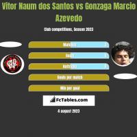 Vitor Naum dos Santos vs Gonzaga Marcio Azevedo h2h player stats