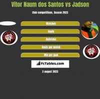 Vitor Naum dos Santos vs Jadson h2h player stats