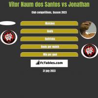 Vitor Naum dos Santos vs Jonathan h2h player stats