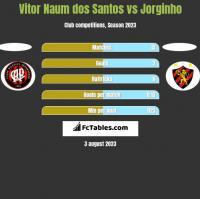 Vitor Naum dos Santos vs Jorginho h2h player stats