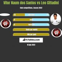 Vitor Naum dos Santos vs Leo Cittadini h2h player stats