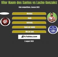 Vitor Naum dos Santos vs Lucho Gonzalez h2h player stats