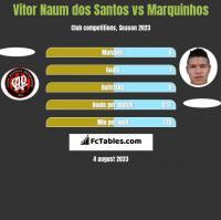 Vitor Naum dos Santos vs Marquinhos h2h player stats