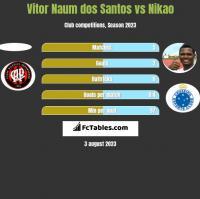 Vitor Naum dos Santos vs Nikao h2h player stats