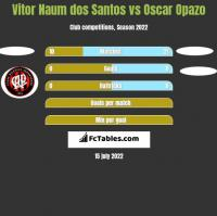 Vitor Naum dos Santos vs Oscar Opazo h2h player stats