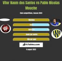 Vitor Naum dos Santos vs Pablo Nicolas Mouche h2h player stats