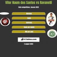 Vitor Naum dos Santos vs Ravanelli h2h player stats