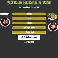 Vitor Naum dos Santos vs Walter h2h player stats