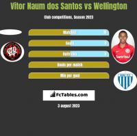 Vitor Naum dos Santos vs Wellington h2h player stats