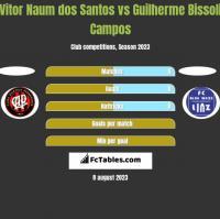 Vitor Naum dos Santos vs Guilherme Bissoli Campos h2h player stats