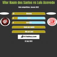 Vitor Naum dos Santos vs Luis Acevedo h2h player stats