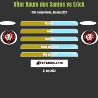 Vitor Naum dos Santos vs Erick h2h player stats