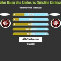 Vitor Naum dos Santos vs Christian Cardoso h2h player stats