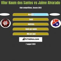 Vitor Naum dos Santos vs Jaime Alvarado h2h player stats