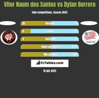 Vitor Naum dos Santos vs Dylan Borrero h2h player stats