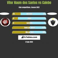 Vitor Naum dos Santos vs Calebe h2h player stats