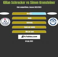 Kilian Schrocker vs Simon Kronsteiner h2h player stats