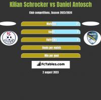 Kilian Schrocker vs Daniel Antosch h2h player stats