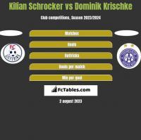 Kilian Schrocker vs Dominik Krischke h2h player stats