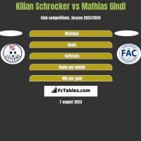 Kilian Schrocker vs Mathias Gindl h2h player stats